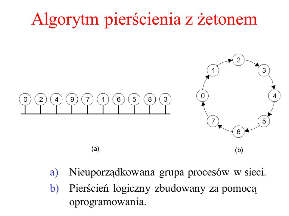 Algorytm pierścienia z żetonem