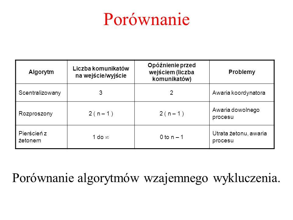 Porównanie Porównanie algorytmów wzajemnego wykluczenia. Algorytm