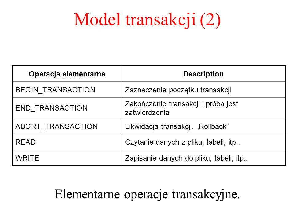 Elementarne operacje transakcyjne.