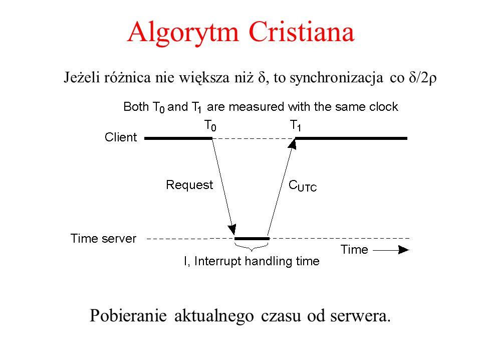Algorytm Cristiana Pobieranie aktualnego czasu od serwera.