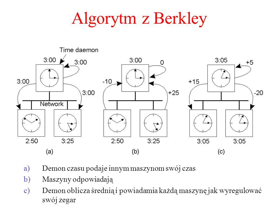 Algorytm z Berkley Demon czasu podaje innym maszynom swój czas