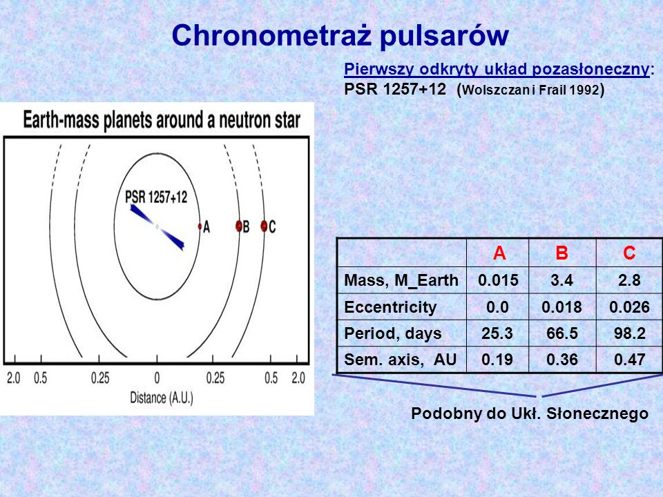 Chronometraż pulsarów