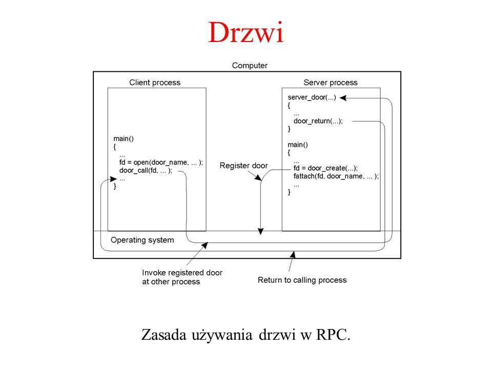 Zasada używania drzwi w RPC.