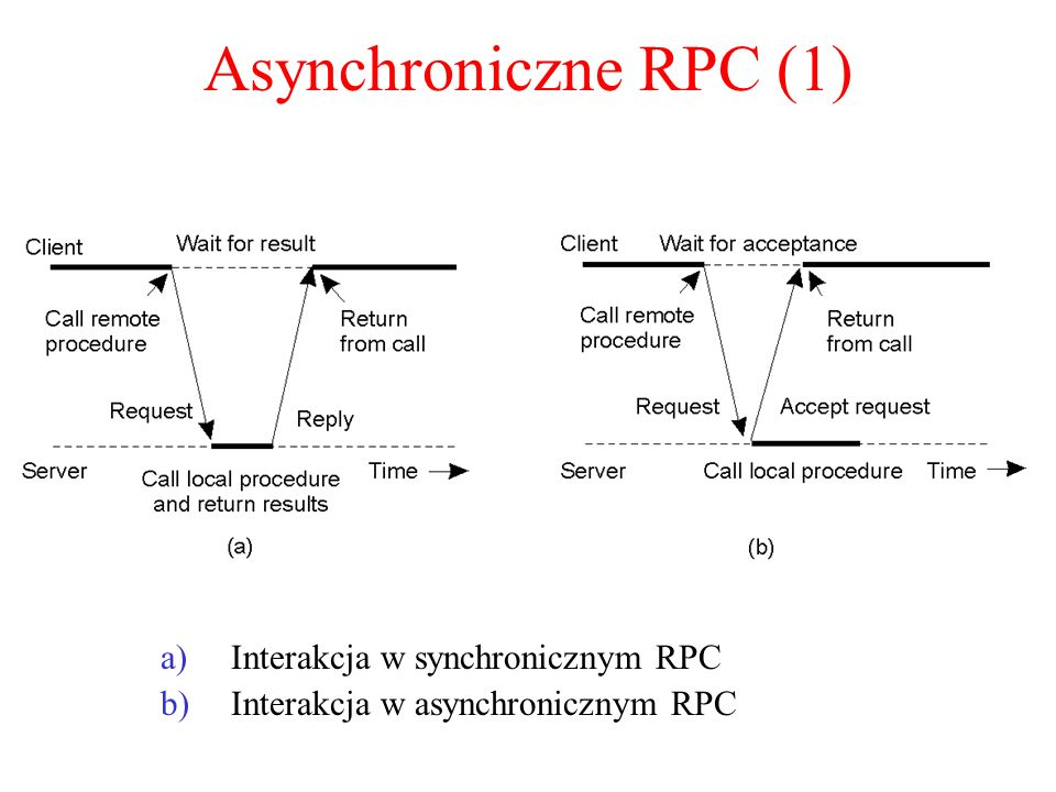 Asynchroniczne RPC (1) 2-12 Interakcja w synchronicznym RPC