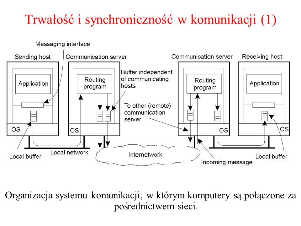 Trwałość i synchroniczność w komunikacji (1)