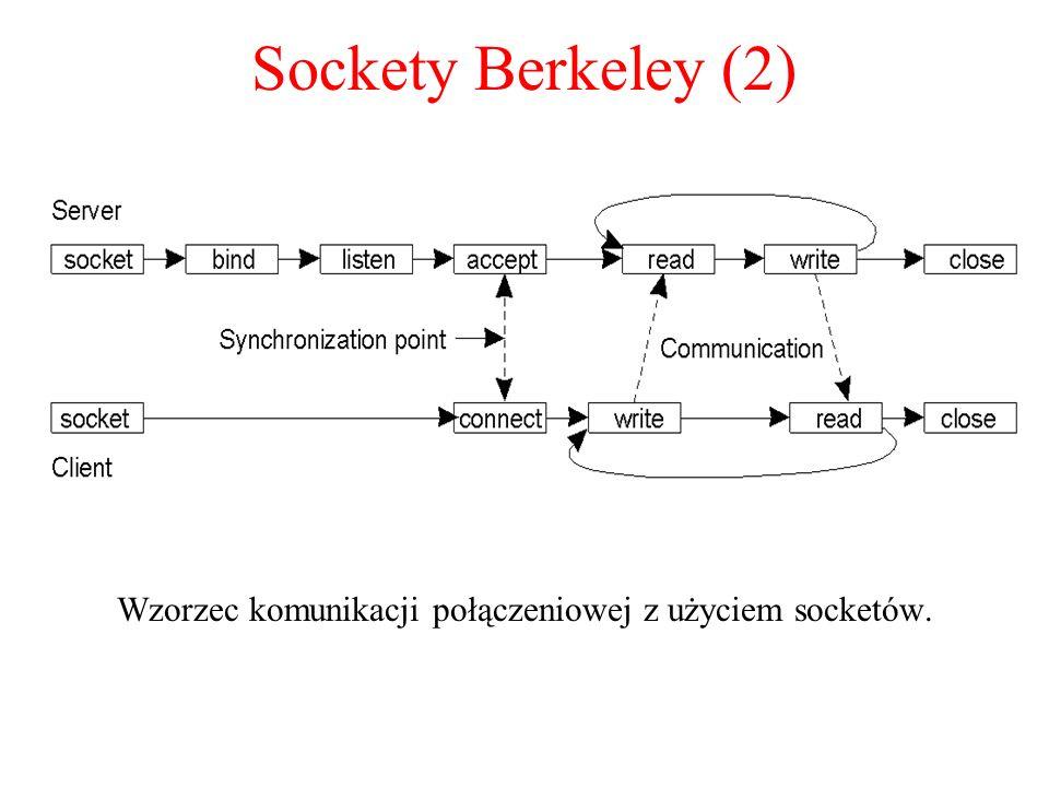 Wzorzec komunikacji połączeniowej z użyciem socketów.