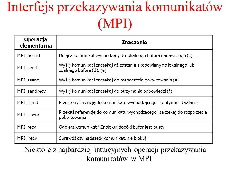Interfejs przekazywania komunikatów (MPI)