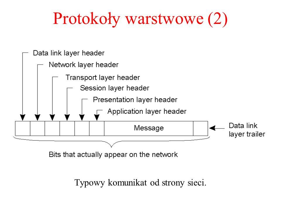 Protokoły warstwowe (2)