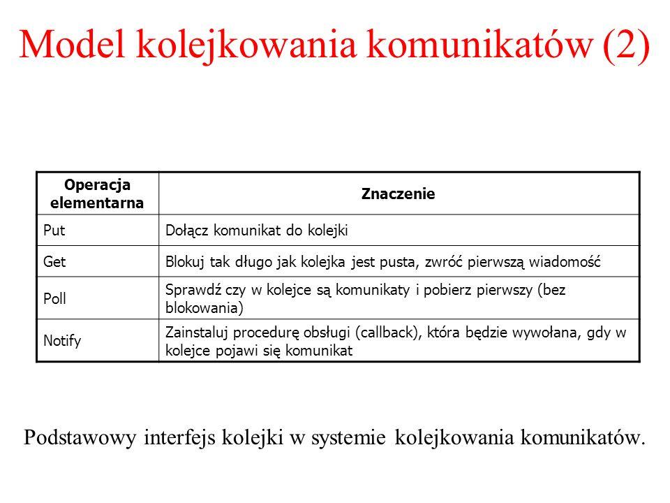 Model kolejkowania komunikatów (2)