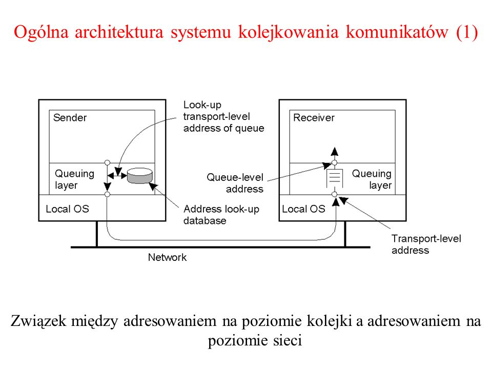 Ogólna architektura systemu kolejkowania komunikatów (1)