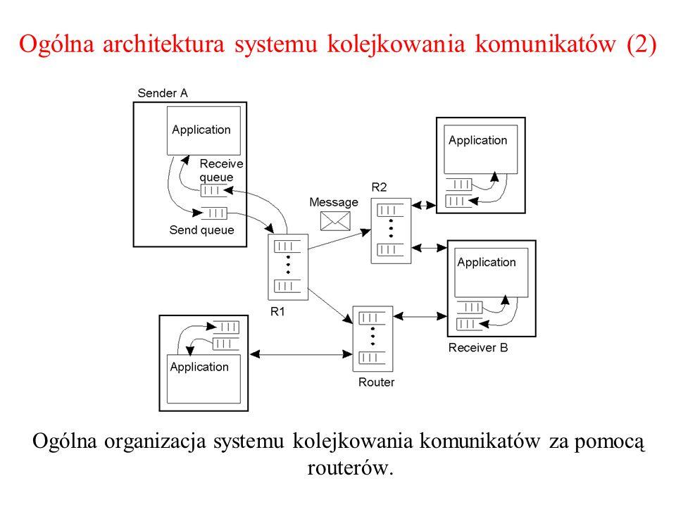 Ogólna architektura systemu kolejkowania komunikatów (2)