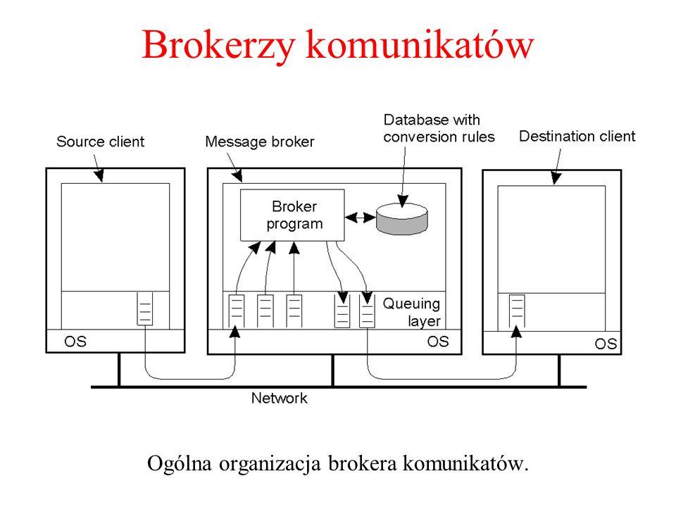 Ogólna organizacja brokera komunikatów.