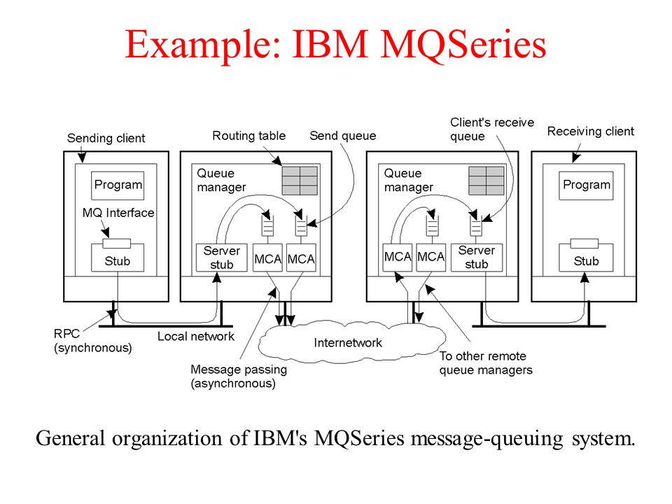 General organization of IBM s MQSeries message-queuing system.