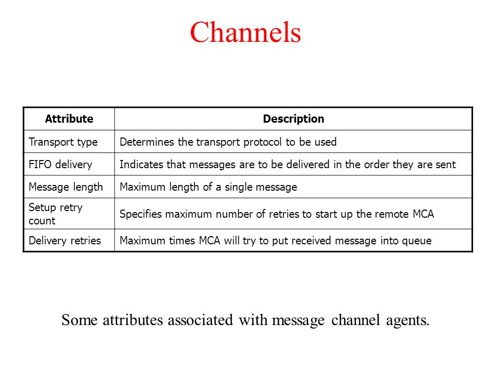 Some attributes associated with message channel agents.