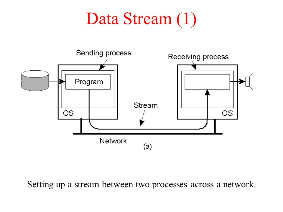 Setting up a stream between two processes across a network.