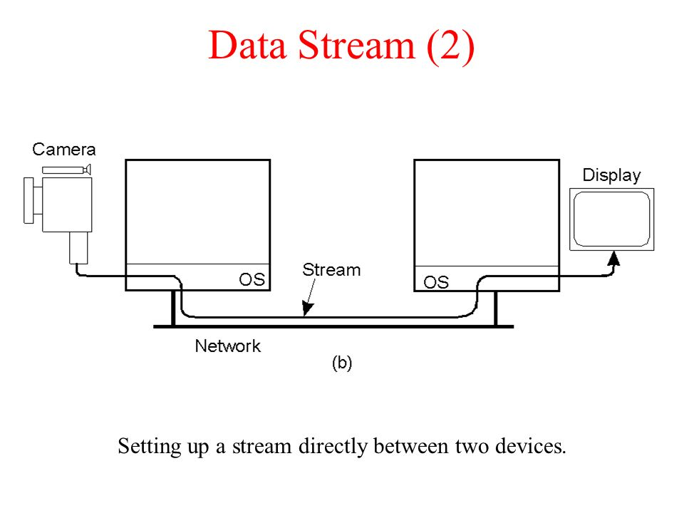 Setting up a stream directly between two devices.