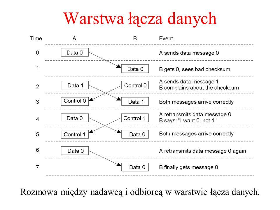Rozmowa między nadawcą i odbiorcą w warstwie łącza danych.
