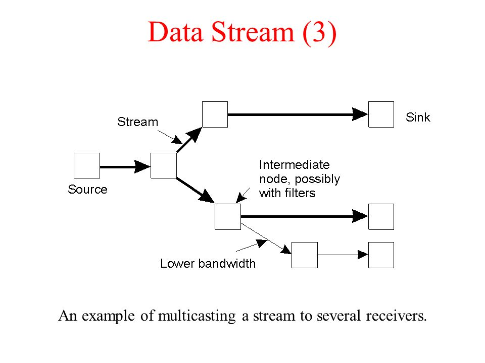 An example of multicasting a stream to several receivers.