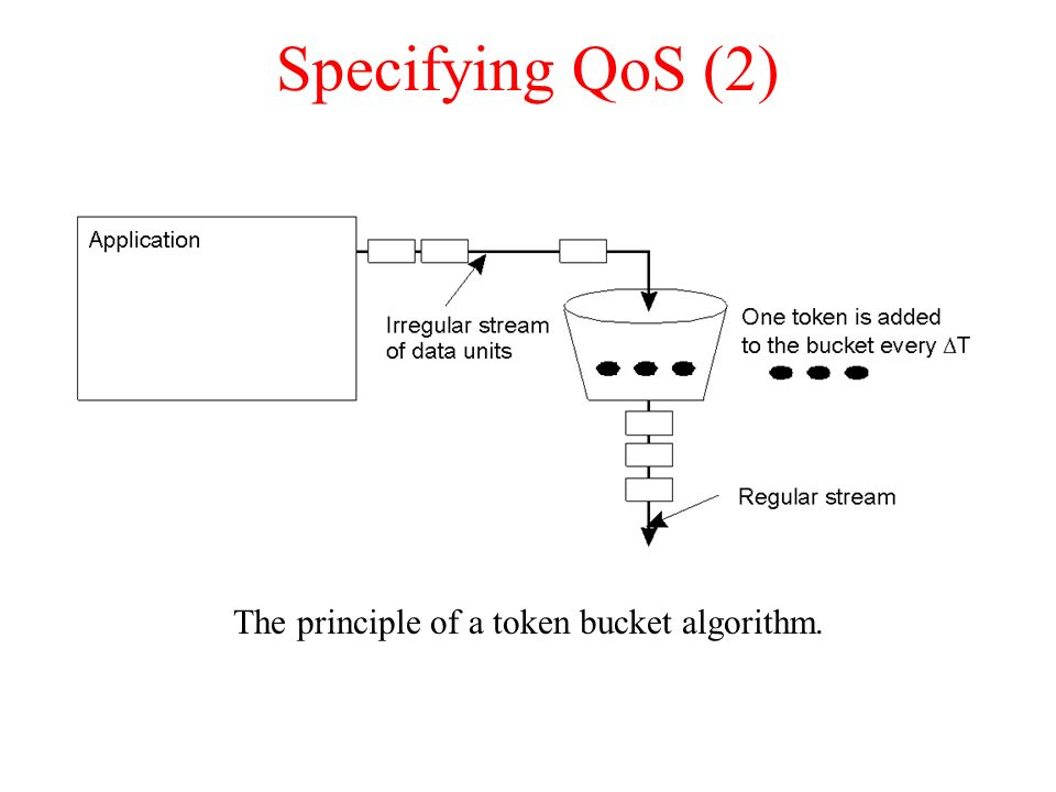 The principle of a token bucket algorithm.