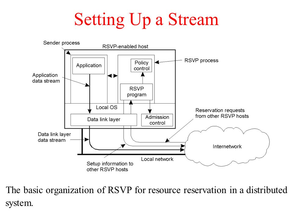 Setting Up a Stream The basic organization of RSVP for resource reservation in a distributed.
