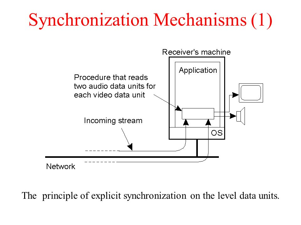 Synchronization Mechanisms (1)
