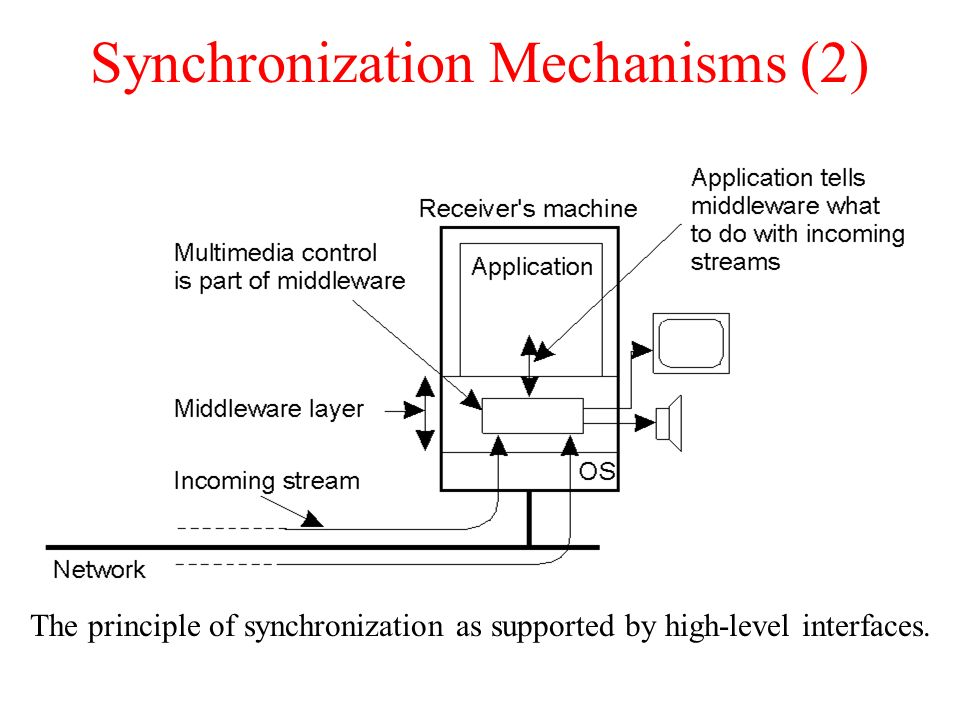 Synchronization Mechanisms (2)