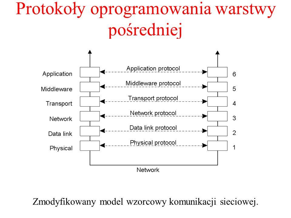 Protokoły oprogramowania warstwy pośredniej