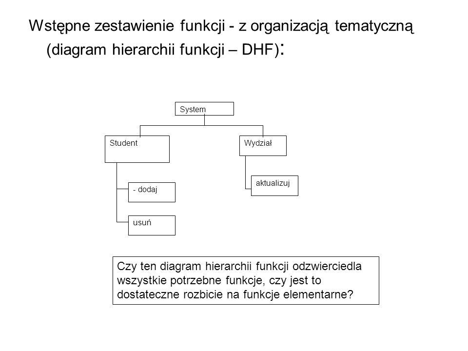 Wstępne zestawienie funkcji - z organizacją tematyczną (diagram hierarchii funkcji – DHF):