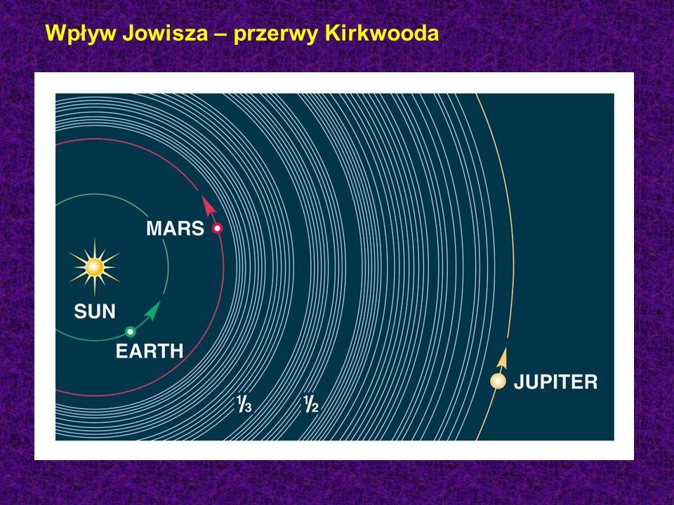 Wpływ Jowisza – przerwy Kirkwooda