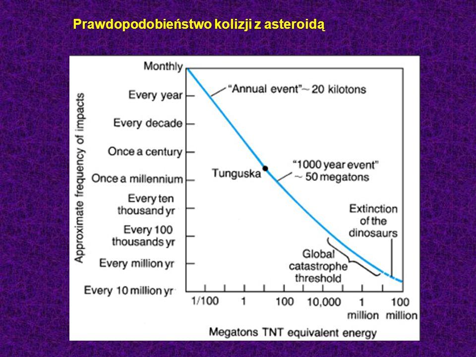 Prawdopodobieństwo kolizji z asteroidą