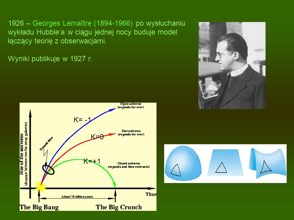 1926 – Georges Lemaître (1894-1966) po wysłuchaniu