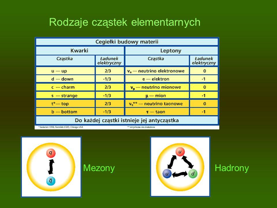 Rodzaje cząstek elementarnych