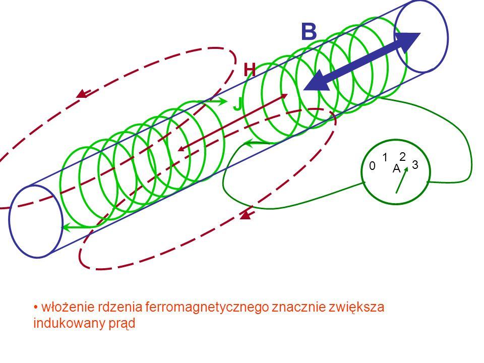 B H J 1 2 3 A włożenie rdzenia ferromagnetycznego znacznie zwiększa indukowany prąd