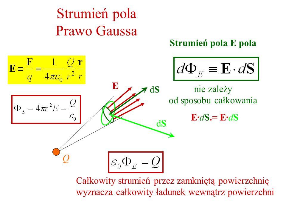 Strumień pola Prawo Gaussa