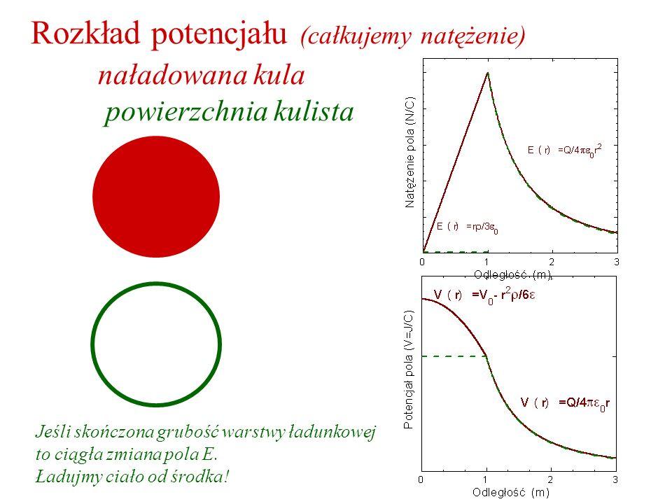Rozkład potencjału (całkujemy natężenie). naładowana kula