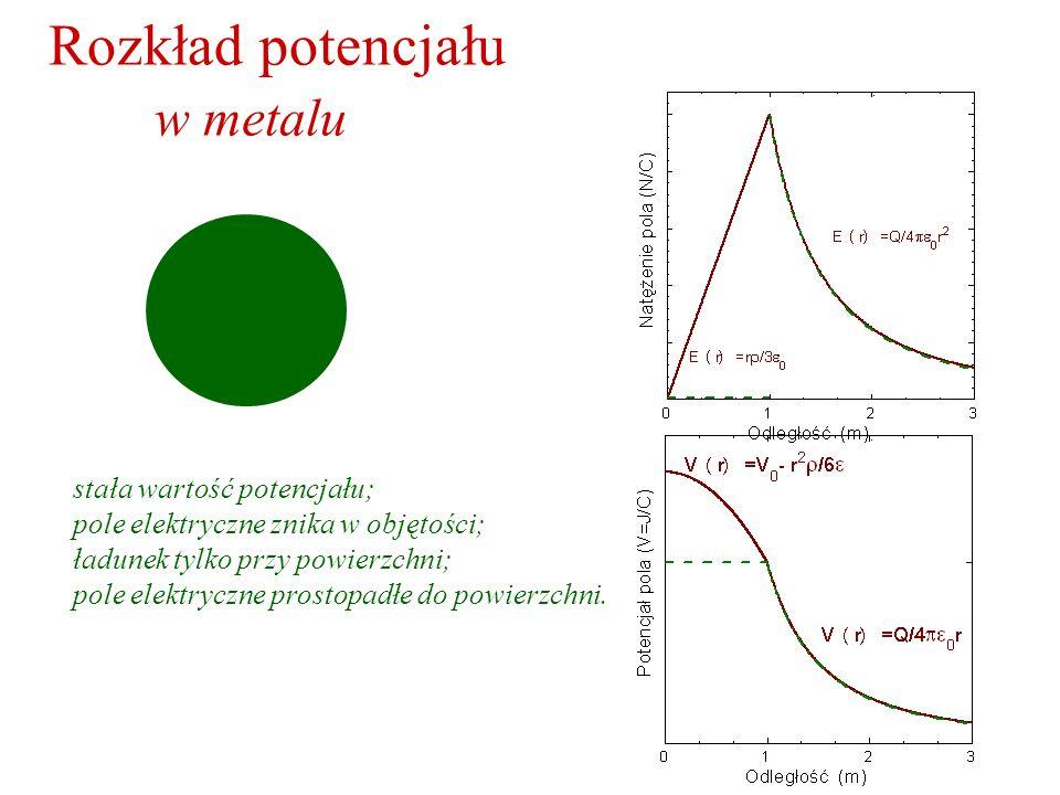 Rozkład potencjału w metalu