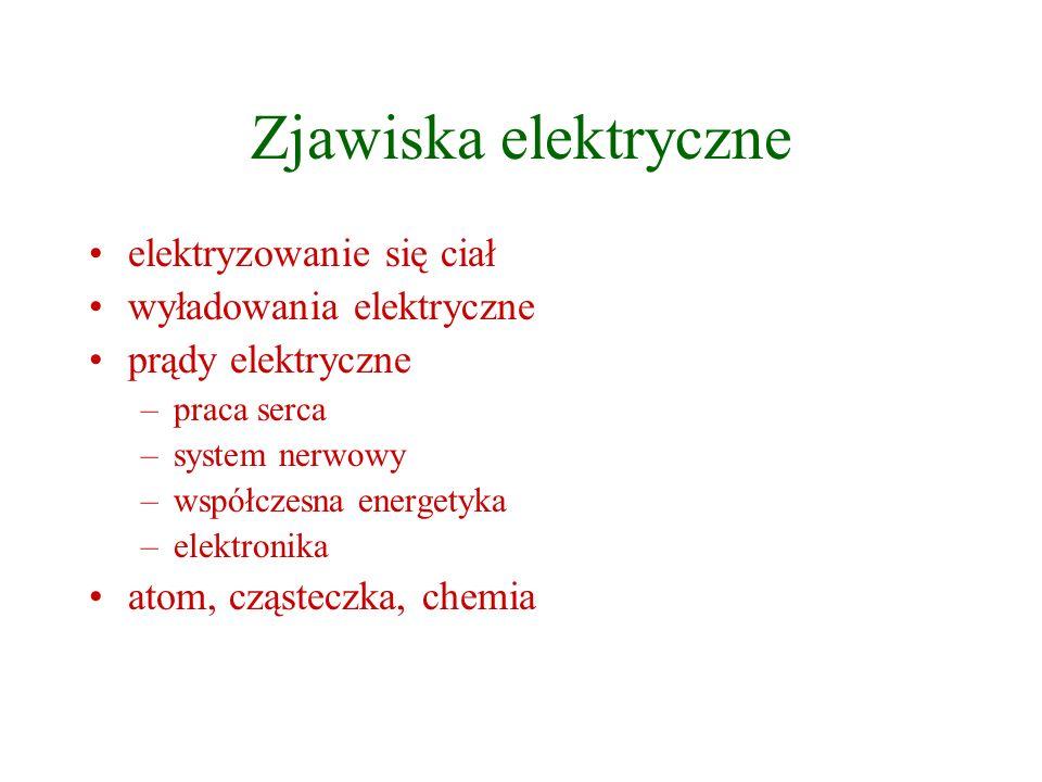 Zjawiska elektryczne elektryzowanie się ciał wyładowania elektryczne