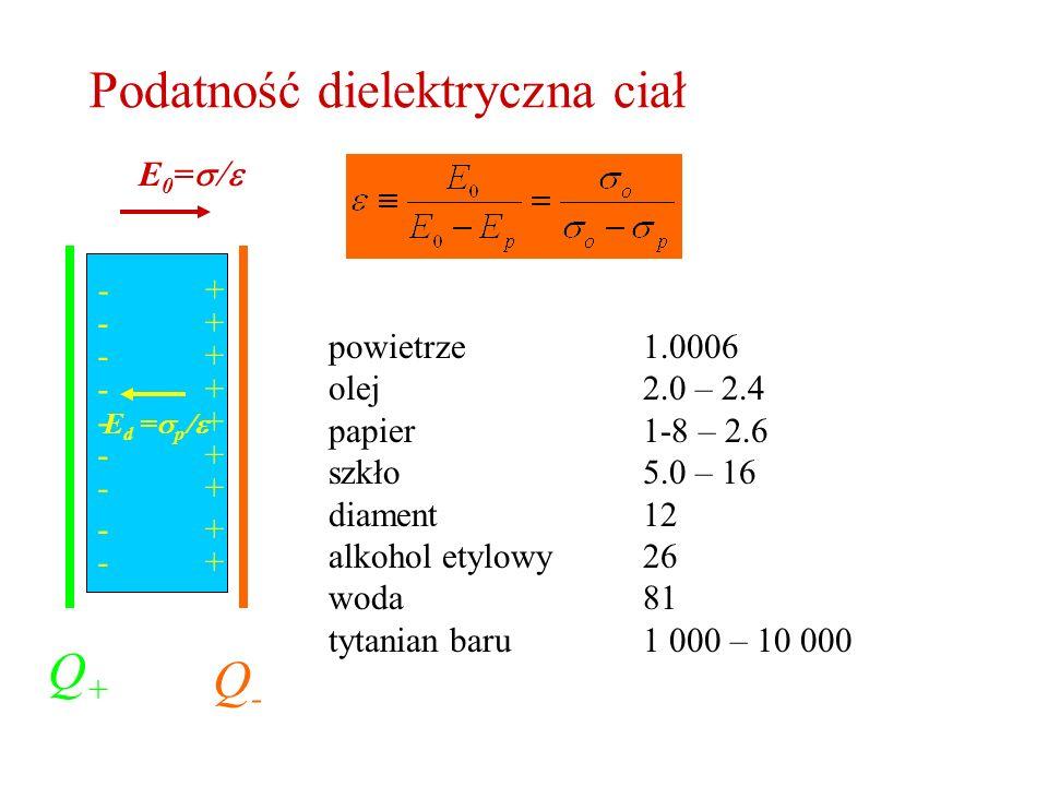 Podatność dielektryczna ciał
