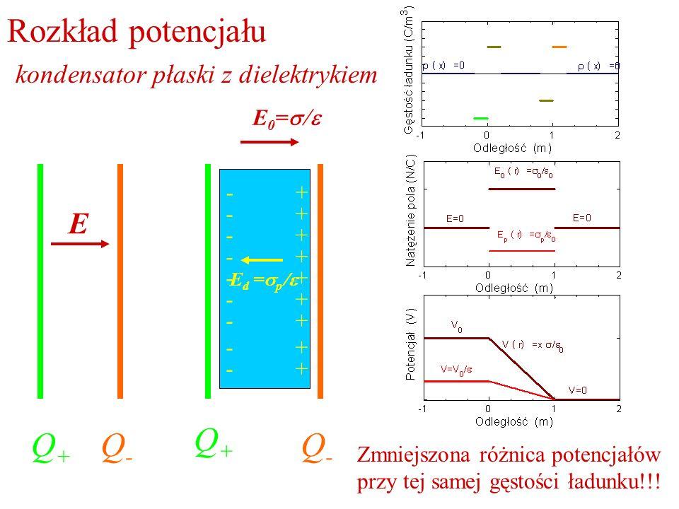 Rozkład potencjału kondensator płaski z dielektrykiem