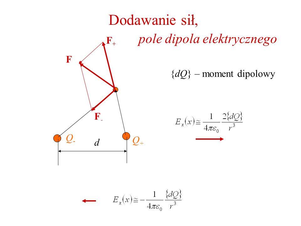 Dodawanie sił, pole dipola elektrycznego