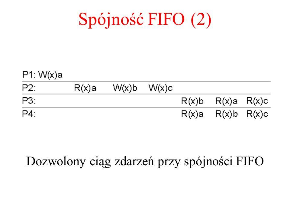 Dozwolony ciąg zdarzeń przy spójności FIFO