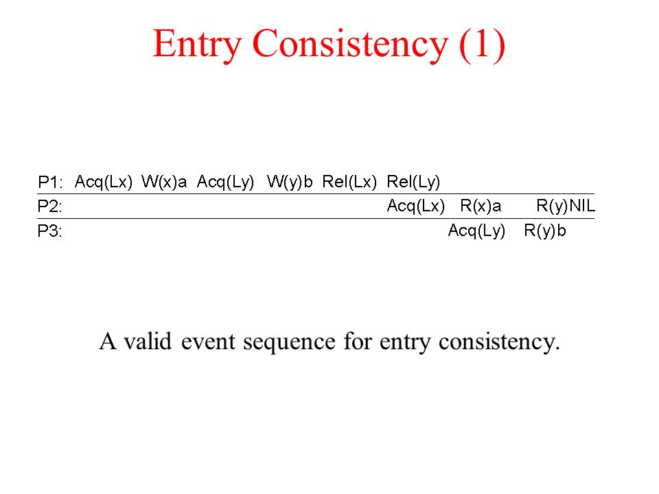 A valid event sequence for entry consistency.