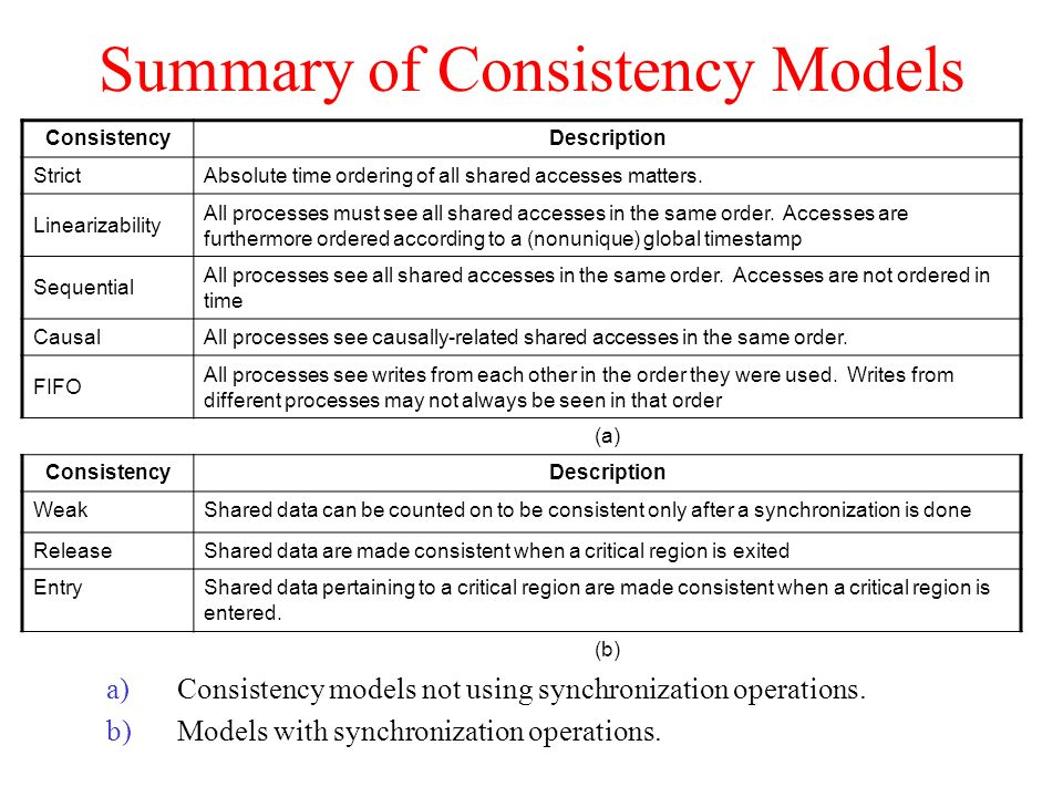 Summary of Consistency Models