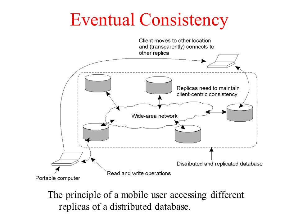 Eventual Consistency The principle of a mobile user accessing different replicas of a distributed database.