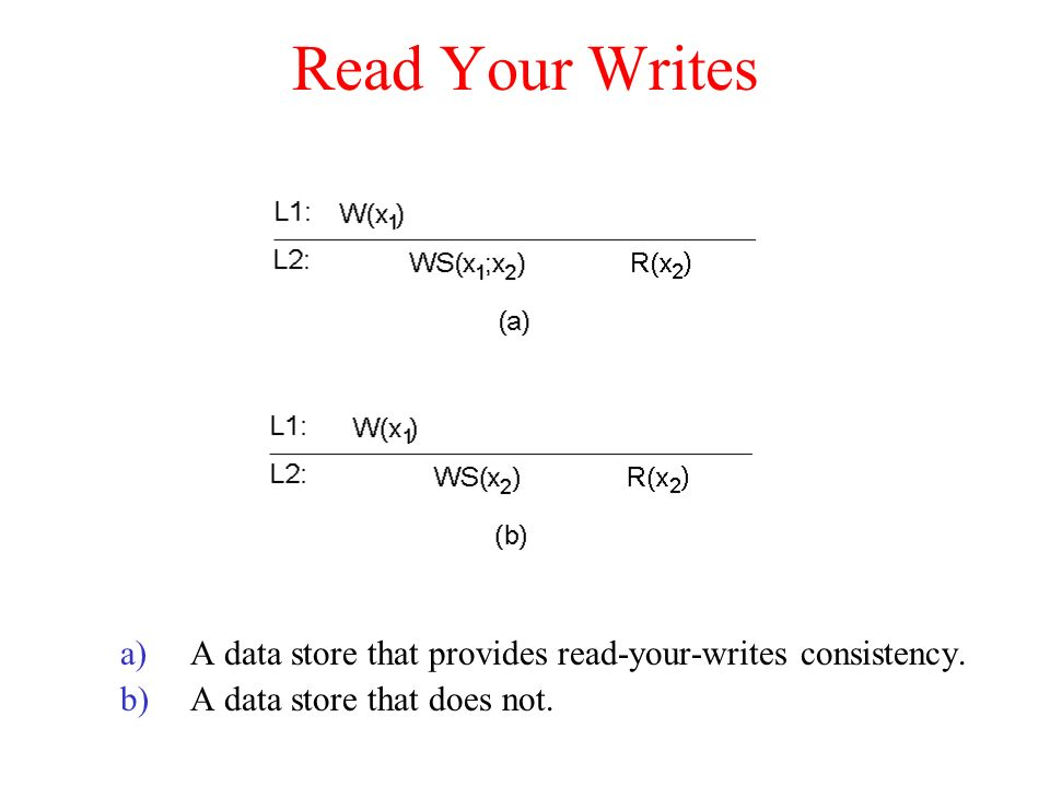 Read Your Writes A data store that provides read-your-writes consistency.
