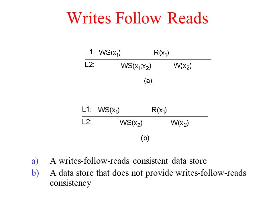 Writes Follow Reads A writes-follow-reads consistent data store