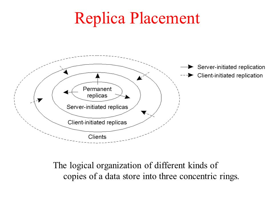 Replica Placement The logical organization of different kinds of copies of a data store into three concentric rings.