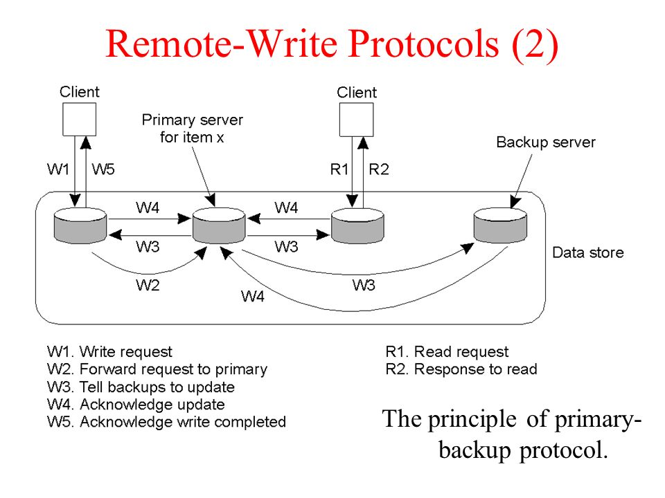 Remote-Write Protocols (2)