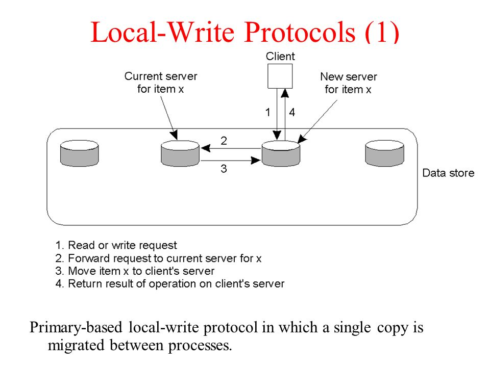 Local-Write Protocols (1)