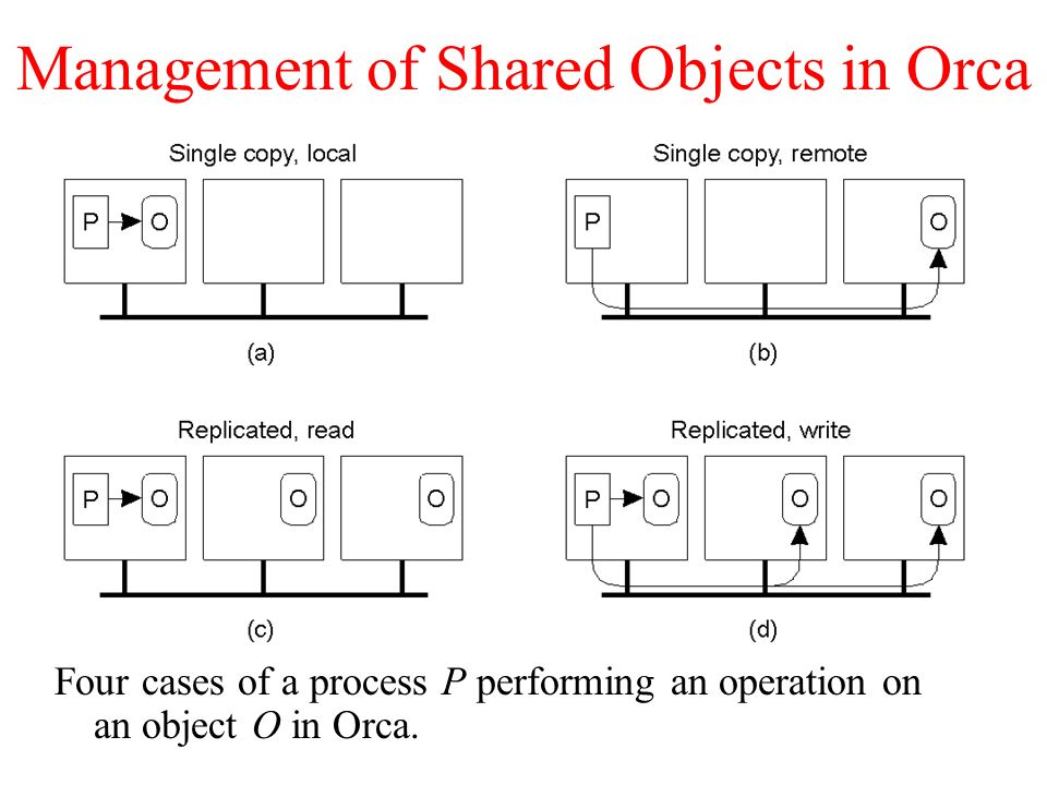 Management of Shared Objects in Orca